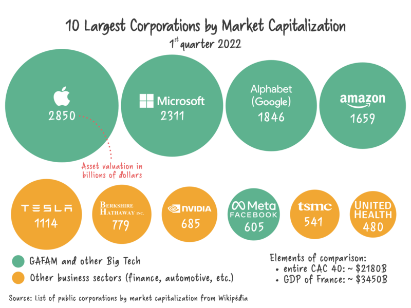 https://upload.wikimedia.org/wikipedia/commons/thumb/d/df/10_Largest_Corporations_by_Market_Capitalization.png/800px-10_Largest_Corporations_by_Market_Capitalization.png