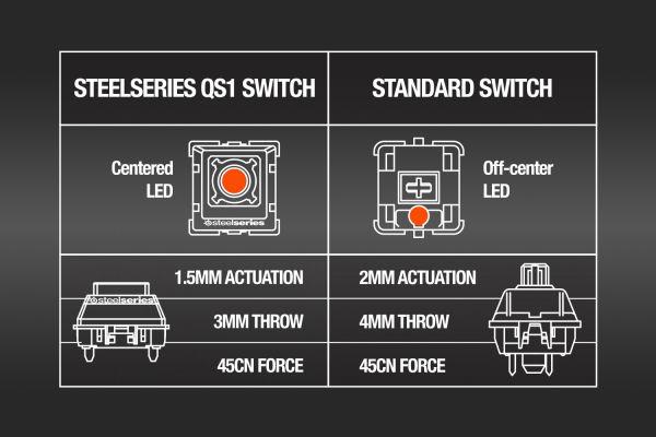 De verschillen (volgens SteelSeries) tussen de QS1 en MX.