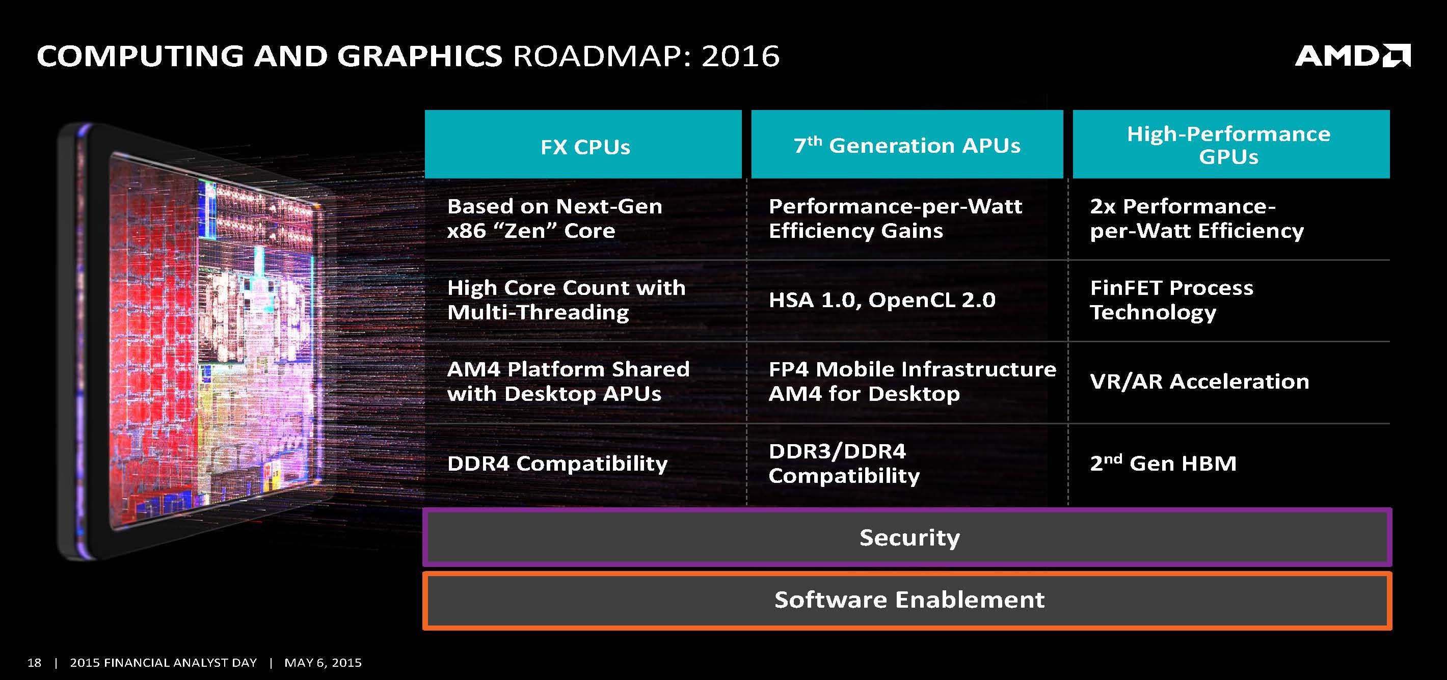 http://www.custompcreview.com/wp-content/uploads/2015/05/amd-complete-lineup-roadmap-cpu-gpu-amd-financial-analyst-day-2015-3.jpg