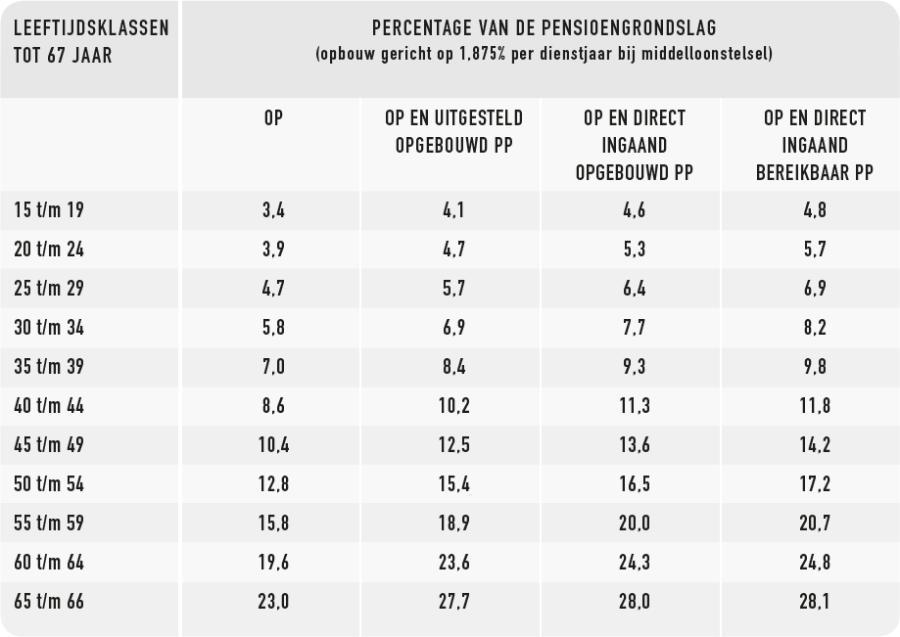 https://www.doorneweerd.nl/wp-content/uploads/2014/05/Pensioenstaffel-Tabel-1-900x637.png
