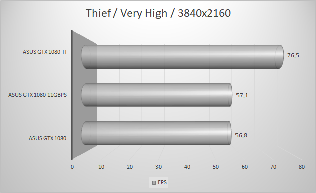 http://techgaming.nl/image_uploads/reviews/Asus-ROG-1080-11GBPS/thief3840.png