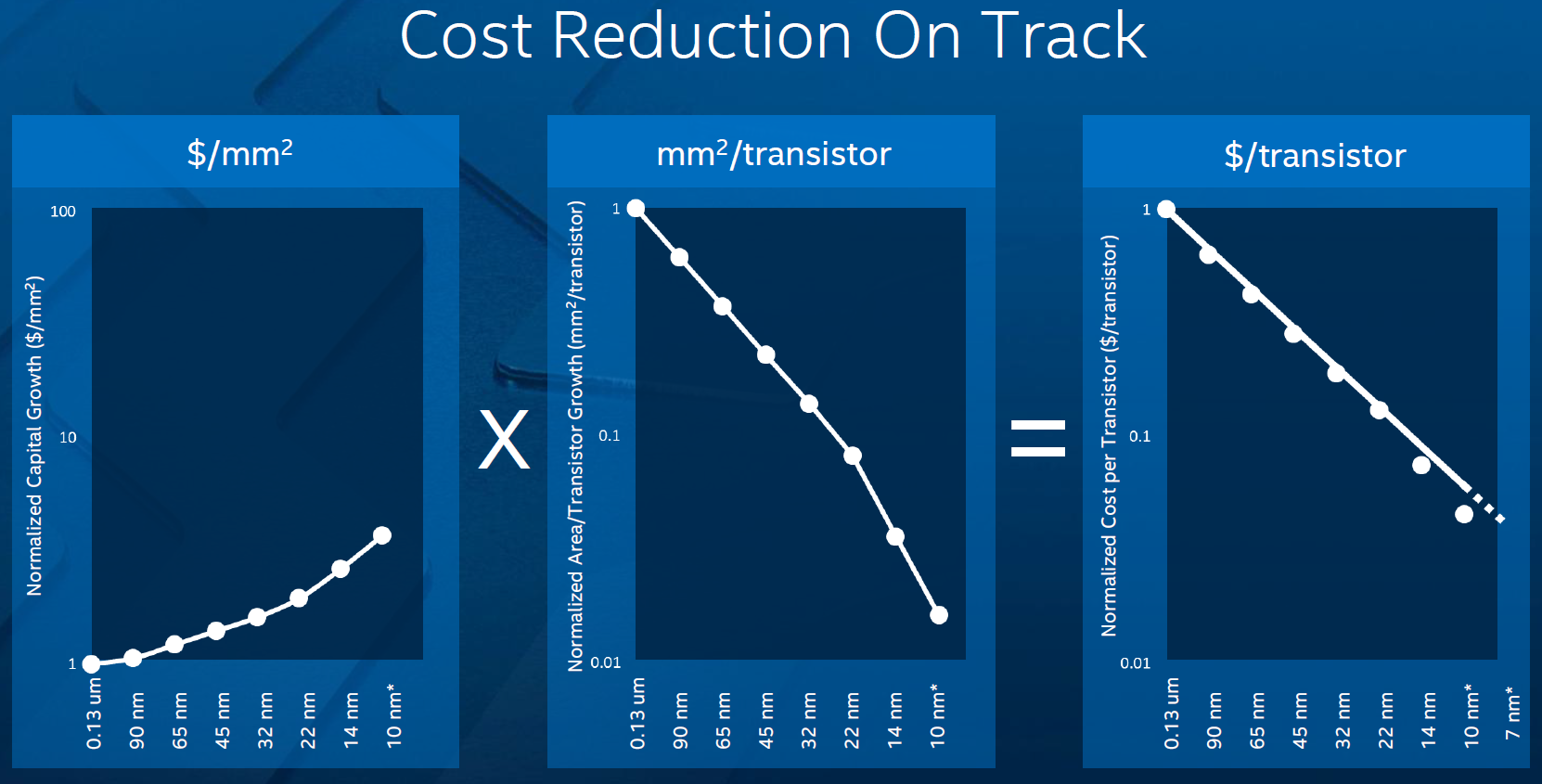 http://www.kitguru.net/wp-content/uploads/2015/06/intel_semiconductor_reduction_cost_chip_manufacturing.png