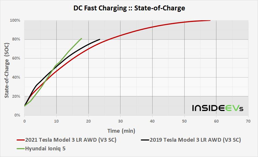 https://cdn.motor1.com/images/custom/img-2021-tesla-model-3-lr-awd-v3-sc-dcfc-soc-time-comparison-20210512.png