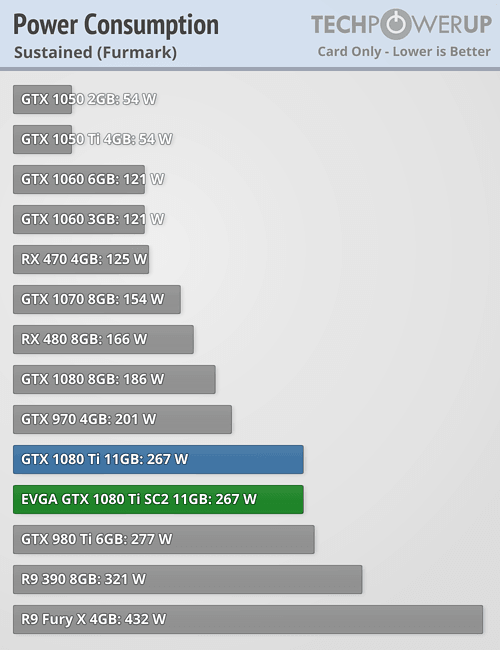 https://tpucdn.com/reviews/EVGA/GTX_1080_Ti_SC2/images/power_maximum.png