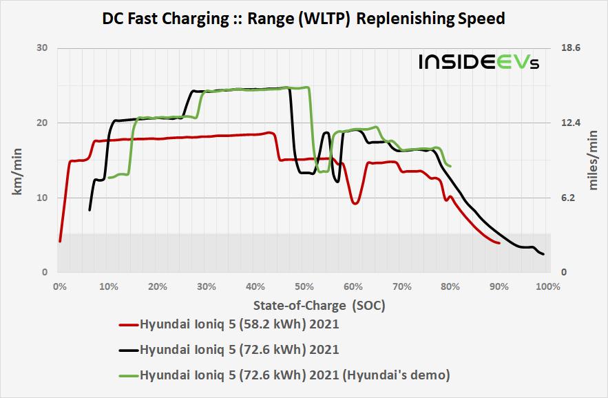 https://cdn.motor1.com/images/custom/img-hyundai-ioniq-5-582-kwh-2021-dcfc-range-replenishing-speed-comparison-20210614.png