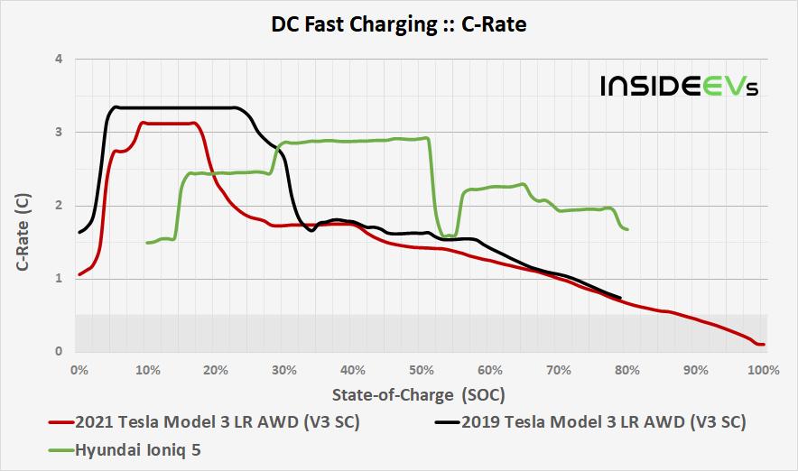 https://cdn.motor1.com/images/custom/img-2021-tesla-model-3-lr-awd-v3-sc-dcfc-c-rate-comparison-20210512.png