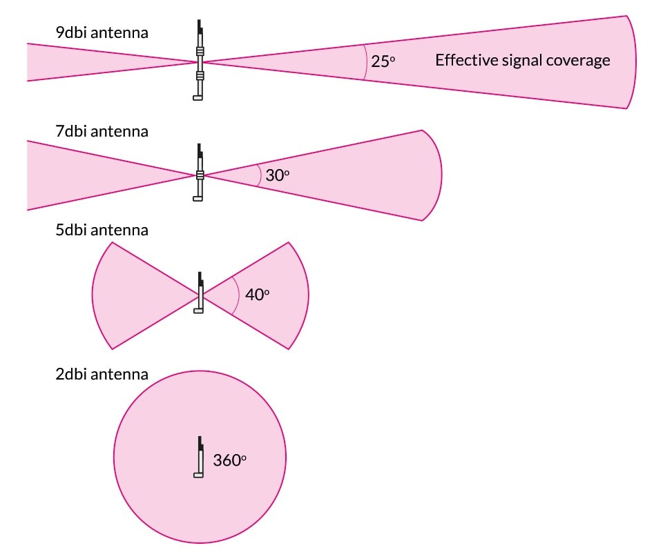 https://mightygadget.co.uk/wp-content/uploads/2021/05/antenna-length-vs-dbi.jpg