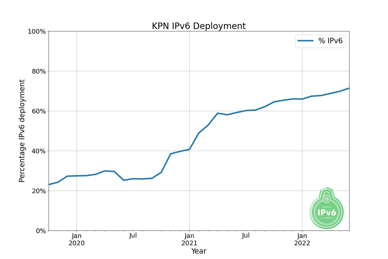 https://www.worldipv6launch.org/apps/ipv6week/measurement/images/graphs/KPN.png