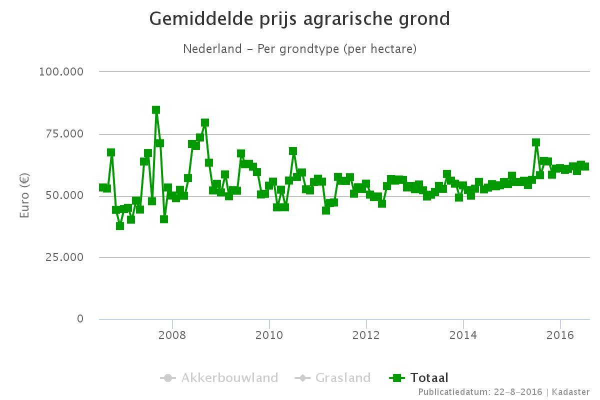 https://landwerk.nl/wp-content/uploads/2016/10/Prijs-agrarische-grond.jpg