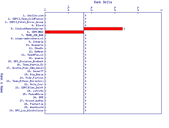 http://linuxminded.nl/tmp/overall-top-2010-11-03-delta.png