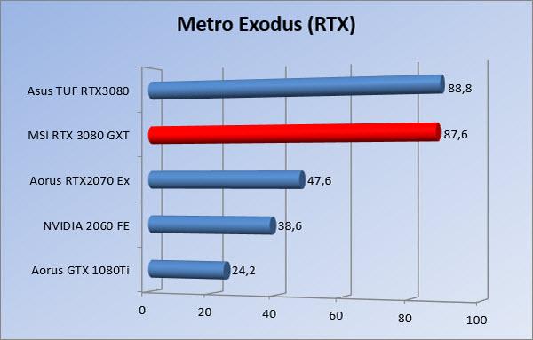 https://www.rooieduvel.nl/reviews/Msi/RTX3080GXT/Gfx/1440/mer.jpg