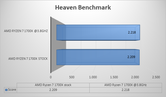 http://techgaming.nl/image_uploads/reviews/ASRock-X370-Gaming-ITX/heaven.png