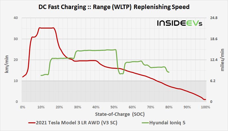 https://cdn.motor1.com/images/custom/img-2021-tesla-model-3-lr-awd-v3-sc-dcfc-range-replenishing-speed-comparison-20210512b.png
