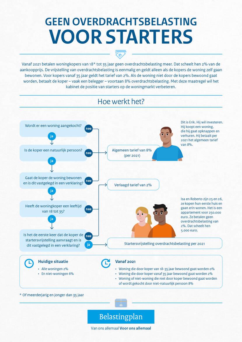 https://www.rijksoverheid.nl/binaries/medium/content/gallery/rijksoverheid/content-afbeeldingen/onderwerpen/belastingplan/2020/infographics/overdrachtsbelasting-200827_bzk_factsheet-overdrachtsbelasting.jpg