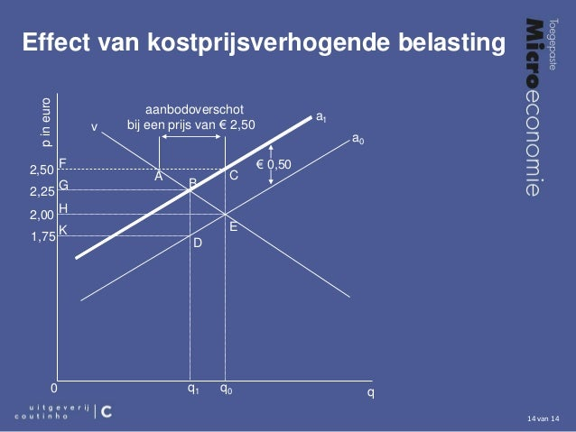 https://image.slidesharecdn.com/toegepaste-micro-economie-hoofdstuk-15-150502135753-conversion-gate01/95/toegepaste-microeconomie-hoofdstuk-15-14-638.jpg