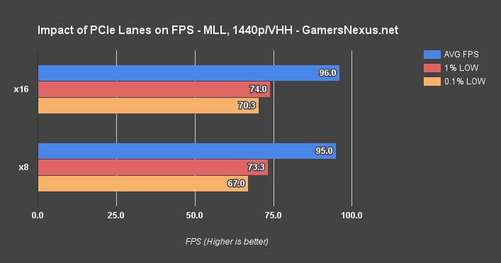 https://www.gamersnexus.net/images/media/2016/gpu/pcie-test/pcie-lanes-mll-1440.png