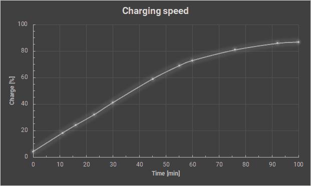 https://i0.wp.com/astronautech.com/wp-content/uploads/2019/12/Charging-speed.png?w=1136&h=681&ssl=1