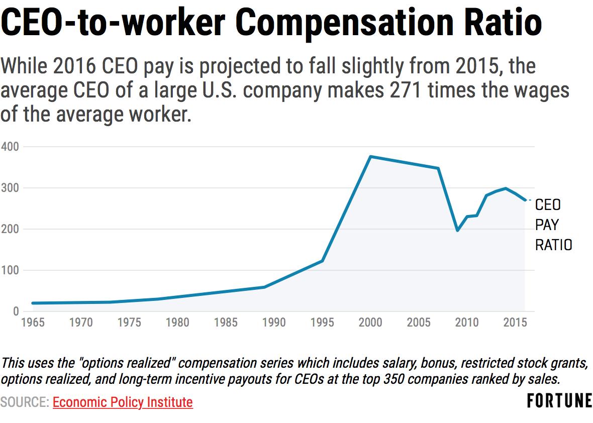 https://content.fortune.com/wp-content/uploads/2017/07/ceo-compensation-ratio-2016.png