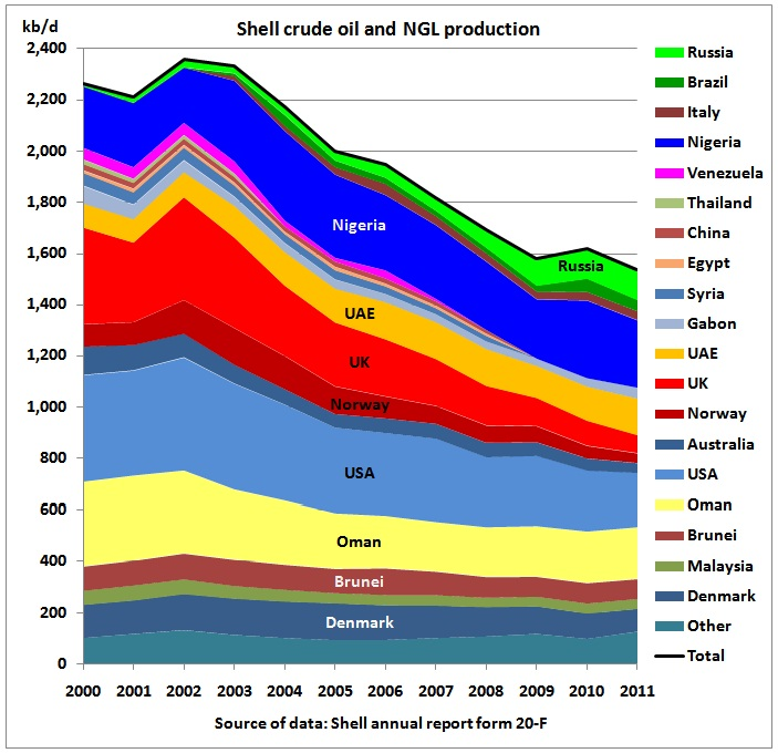http://crudeoilpeak.info/wp-content/uploads/2013/03/Shell_crude_NGL_production_by_region_2000_2011.jpg