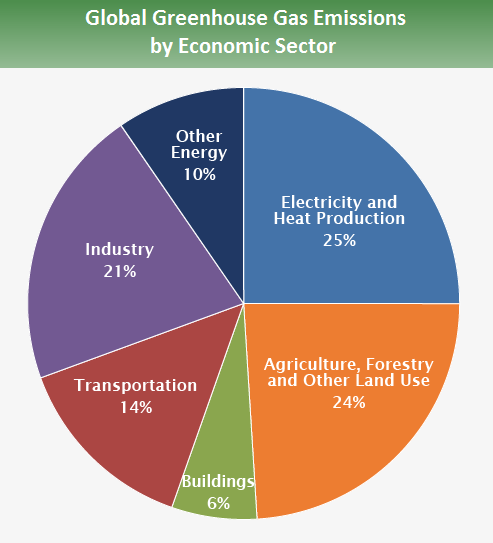 https://www.epa.gov/sites/production/files/2016-05/global_emissions_sector_2015.png