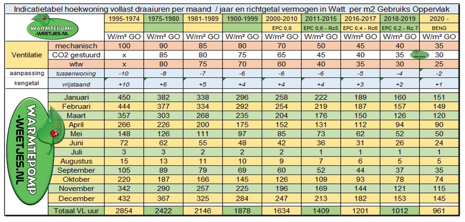 https://warmtepomp-weetjes.nl/media/tabellen/indicatie_richtgetal_draaiuren_maand_overzicht_warmtepomp_weetjes.png