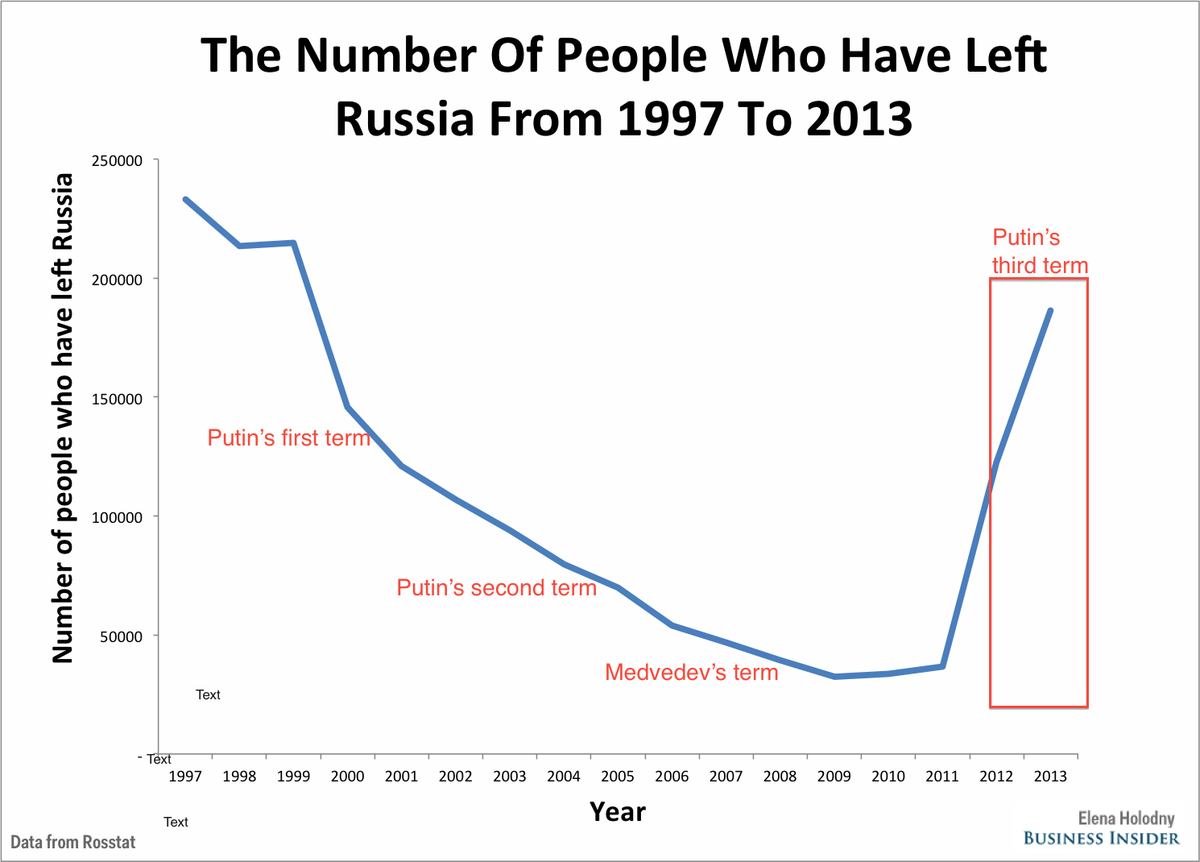 http://static6.businessinsider.com/image/547c87616da811c94314ab29-1200-924/number%20of%20people%20who%20have%20left%20russia.png