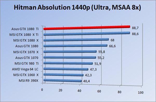 http://www.tgoossens.nl/reviews/Asus/GTX_1080_Ti/Graphs/1440/hau.jpg