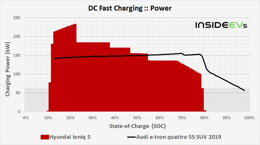 https://cdn.motor1.com/images/custom/img-hyundai-ioniq-5-dcfc-power-comparison-20210419.png