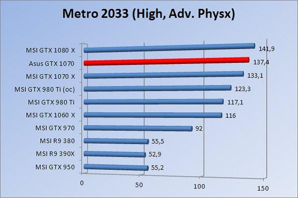 http://www.tgoossens.nl/reviews/Asus/GTX_1070/Graphs/1080/m3hap.jpg