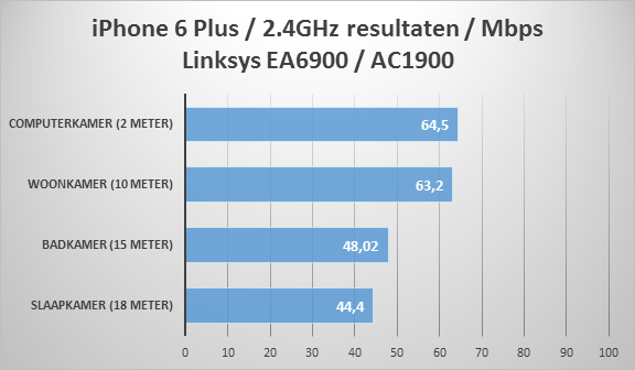 https://www.techtesters.eu/pic/LINKSYS-EA6900/iphone-2.4-ea6900.png