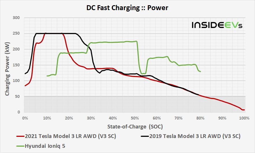 https://cdn.motor1.com/images/custom/img-2021-tesla-model-3-lr-awd-v3-sc-dcfc-power-comparison-20210512.png