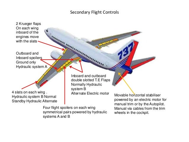 https://image.slidesharecdn.com/flightcontrols-131003221914-phpapp01/95/b737-ng-flight-controls-5-638.jpg?cb=1443782442