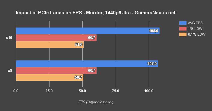 https://www.gamersnexus.net/images/media/2016/gpu/pcie-test/pcie-lanes-mordor-1440.png
