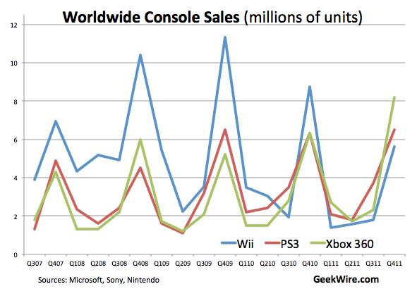 http://cdn.geekwire.com/wp-content/uploads/2012/02/consolesales.jpg?7794fe