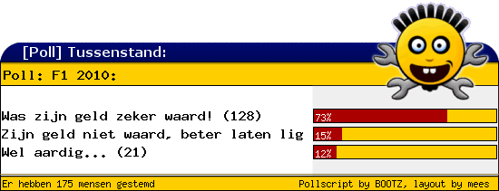 http://poll.dezeserver.nl/results.cgi?pid=362986&layout=2&sort=prc