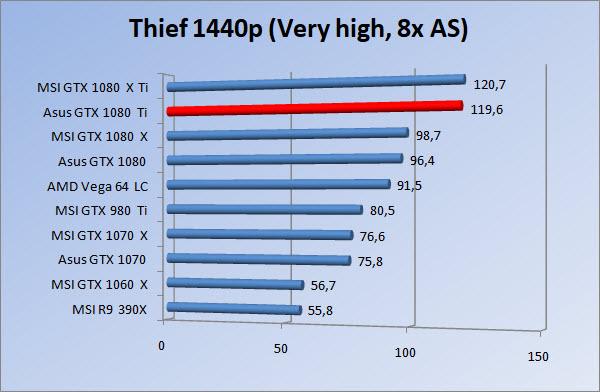 http://www.tgoossens.nl/reviews/Asus/GTX_1080_Ti/Graphs/1440/thief8.jpg