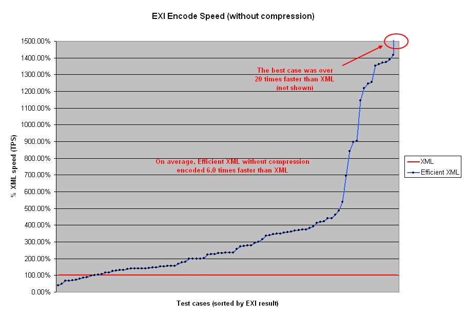 http://www.w3.org/TR/exi-evaluation/encode-exi-nocompression.PNG