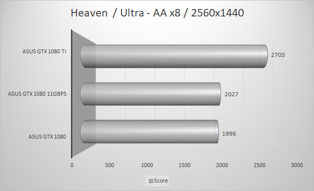 http://techgaming.nl/image_uploads/reviews/Asus-ROG-1080-11GBPS/heaven2560.png