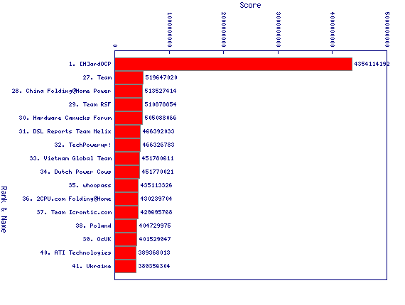 http://linuxminded.nl/tmp/teams-overall-top-2010-11-14.png