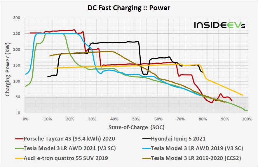 https://cdn.motor1.com/images/custom/porsche-taycan-934-kwh-2021-dcfc-power-comparison-20210607.jpg