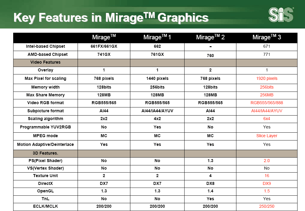 sis mirage graphics