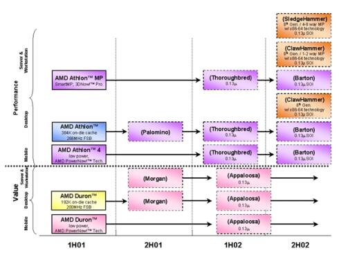 AMD roadmap update