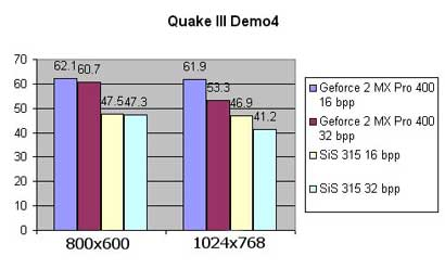 SIS 315 benchmarks