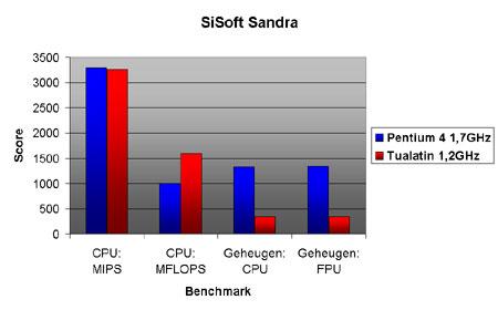 Tualatin benchmarks: SiSosf Sandra 2000