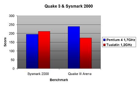 Tualatin benchmarks: Quake III Arena & Sysmark 2000