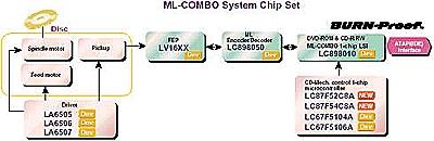 Sanyo Combi Chipset Diagram2