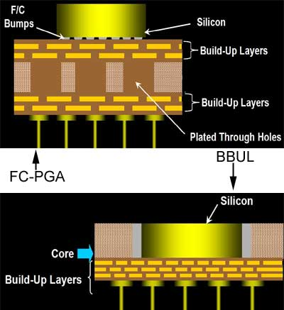 Intel BBUL vs. FCPGA