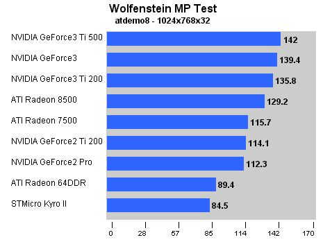 Anandtech 8500 review Wolfenstein MP 1024x768x32
