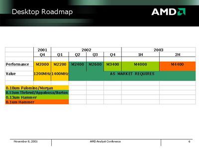 AMD roadmap tot 2H2002