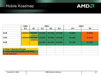AMD roadmap tot 2H2003 (mobile)